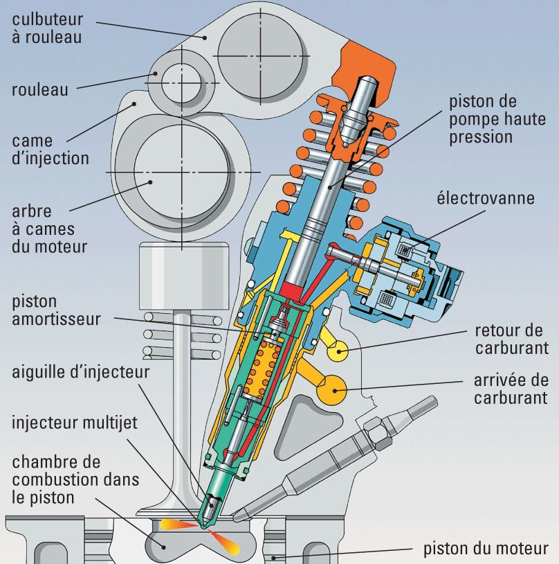injecteur pompe